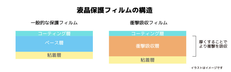液晶保護フィルムの構造(一般的なフィルムと衝撃吸収フィルムの比較)
