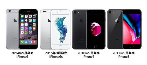 iPhone6からiPhone8までの4機種
